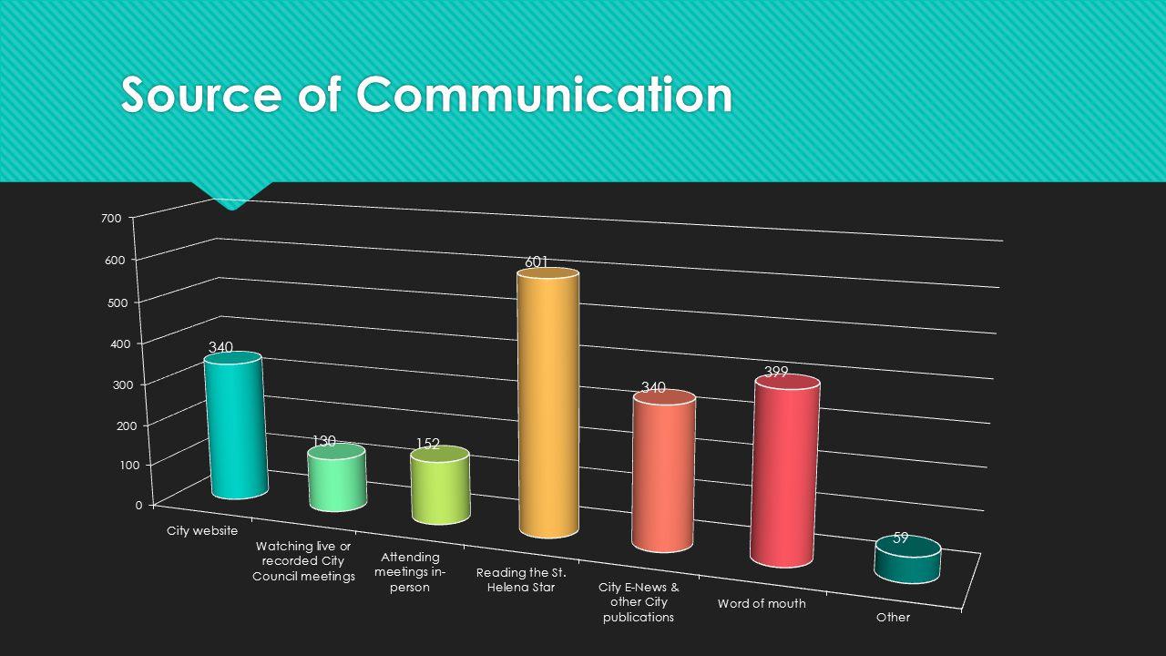 Source of Communication