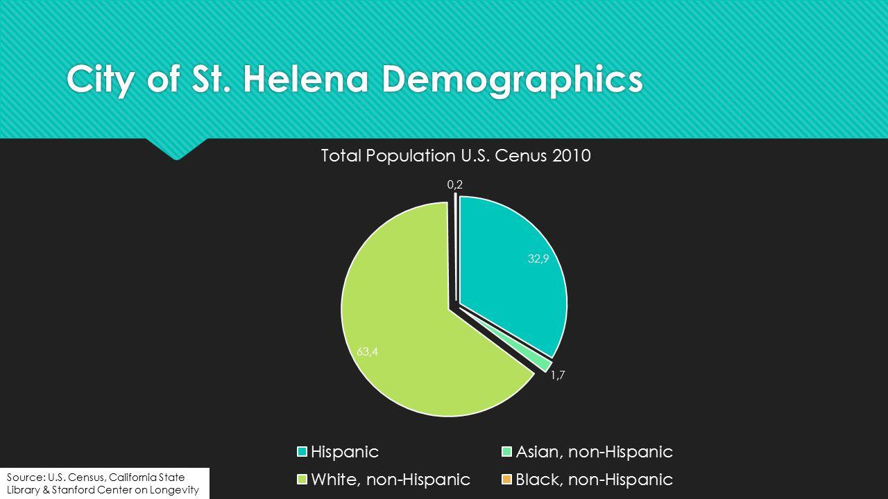 City of St. Helena Demographics Source: U.S.