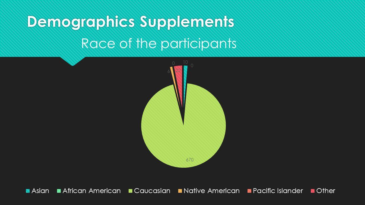 Demographics Supplements Race of the participants