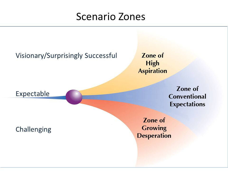 Scenario Zones Visionary/Surprisingly Successful Expectable Challenging