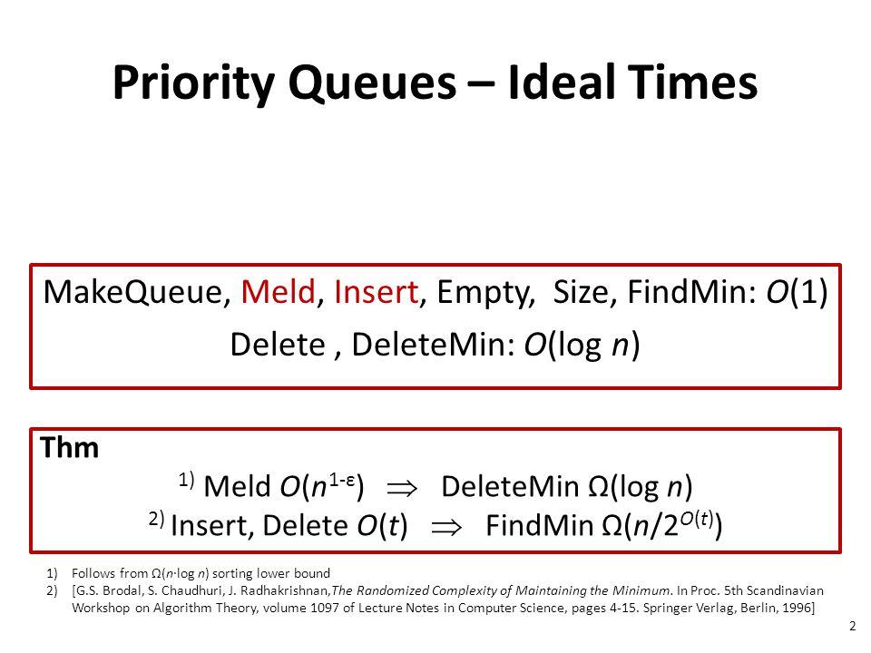 Priority Queues – Ideal Times MakeQueue, Meld, Insert, Empty, Size, FindMin: O(1) Delete, DeleteMin: O(log n) Thm 1) Meld O(n 1-ε )  DeleteMin Ω(log