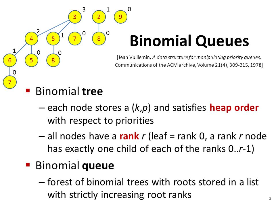 Binomial Queues  Binomial tree – each node stores a (k,p) and satisfies heap order with respect to priorities – all nodes have a rank r (leaf = rank