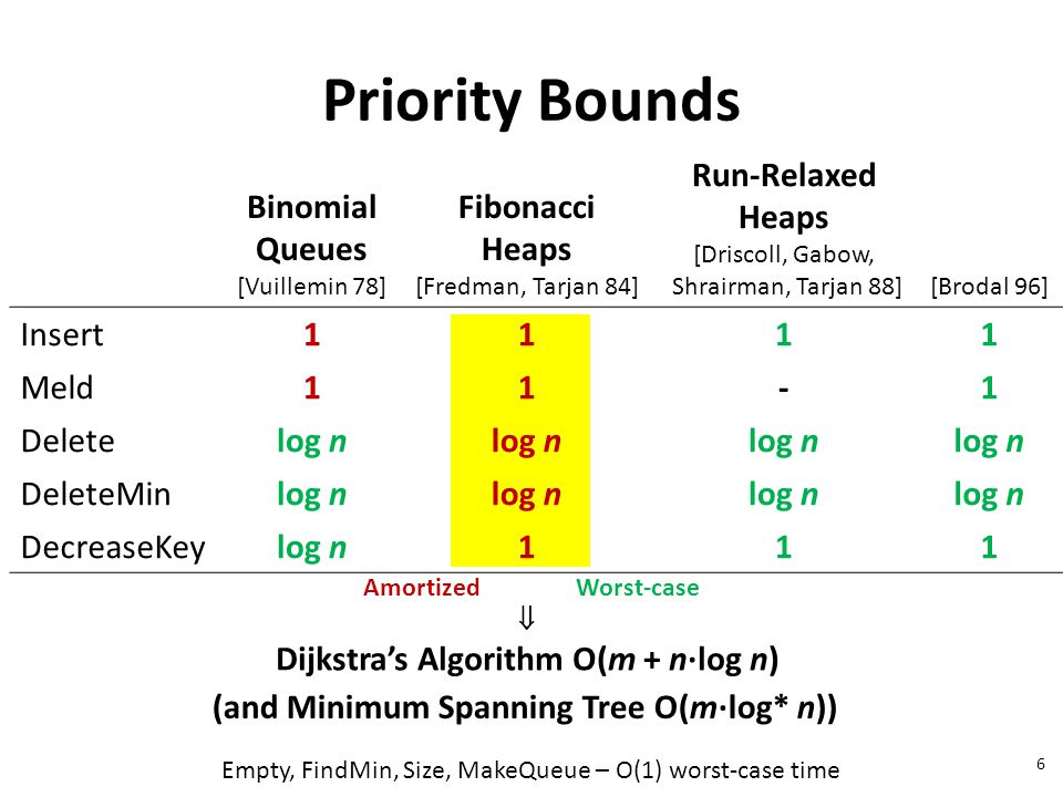 Priority Bounds Empty, FindMin, Size, MakeQueue – O(1) worst-case time AmortizedWorst-case  Dijkstra's Algorithm O(m + n∙log n) Binomial Queues [Vuillemin 78] Fibonacci Heaps [Fredman, Tarjan 84] Run-Relaxed Heaps [Driscoll, Gabow, Shrairman, Tarjan 88][Brodal 96] Insert1111 Meld11-1 Deletelog n DeleteMinlog n DecreaseKeylog n111 (and Minimum Spanning Tree O(m∙log* n)) 6