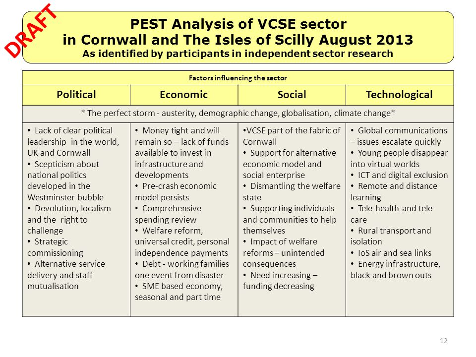 PEST Analysis of VCSE sector in Cornwall and The Isles of Scilly August 2013 As identified by participants in independent sector research Factors infl