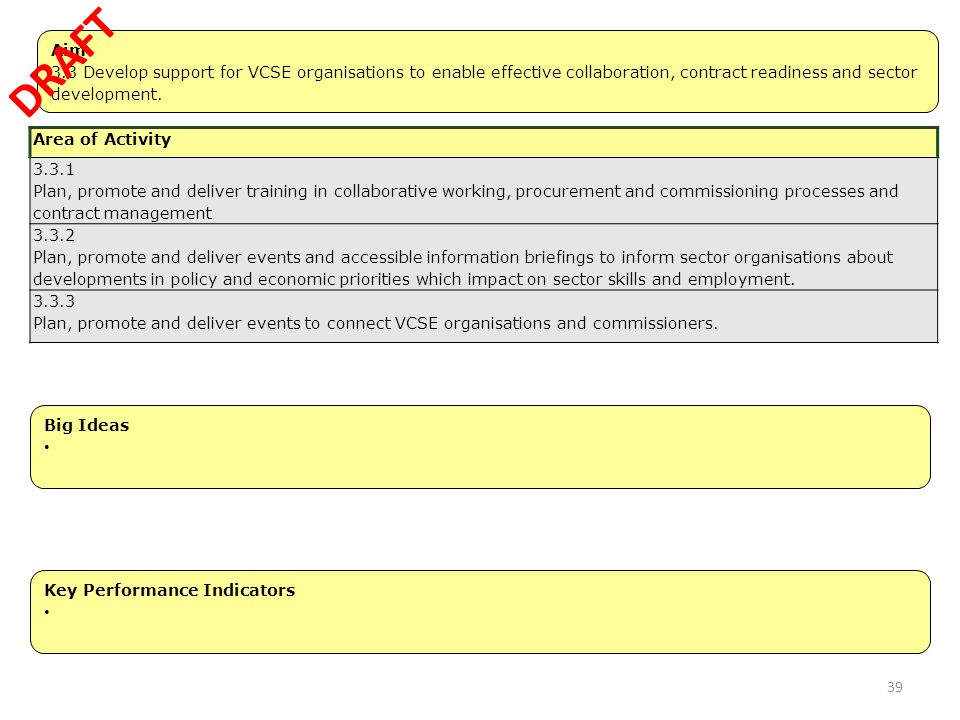 Aim 3.3 Develop support for VCSE organisations to enable effective collaboration, contract readiness and sector development. 1.1 Strengthen sector col