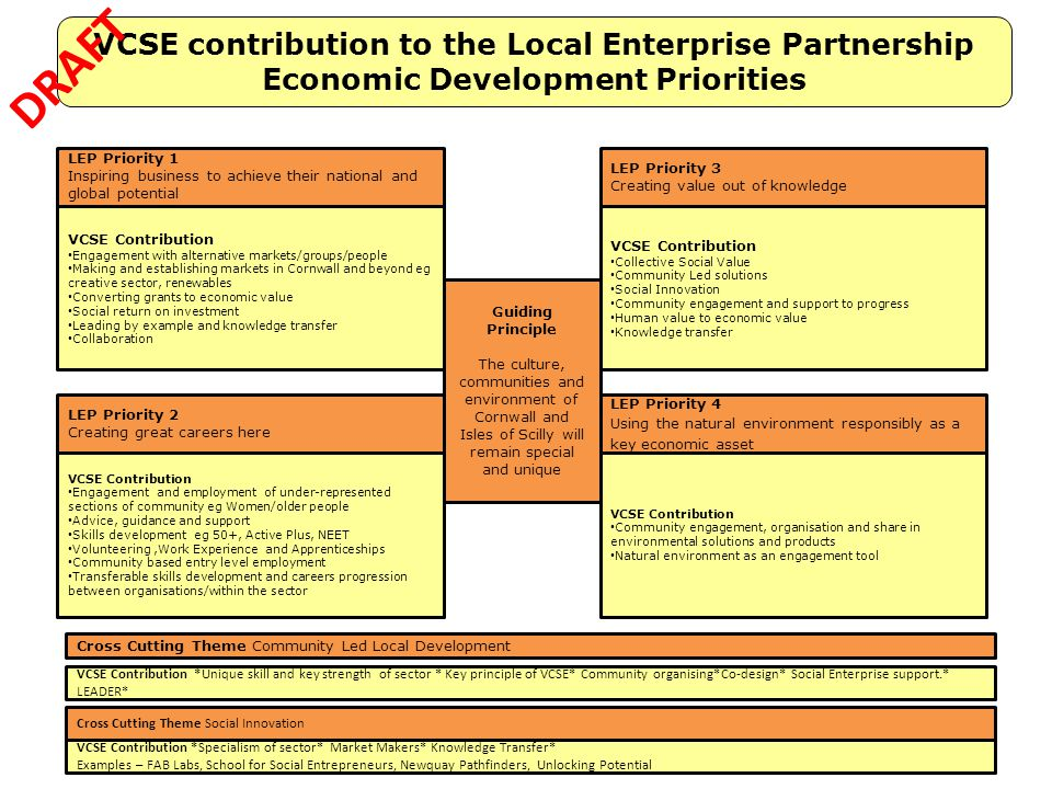 7 VCSE contribution to the Local Enterprise Partnership Economic Development Priorities VCSE Contribution Engagement with alternative markets/groups/p