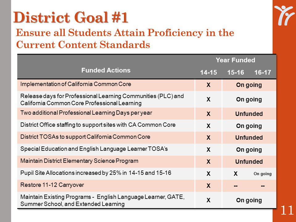 District Goal #1 11 Ensure all Students Attain Proficiency in the Current Content Standards