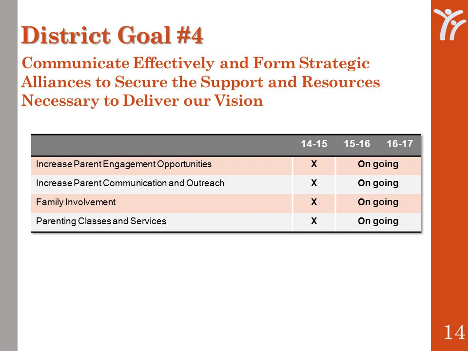 District Goal #4 14 Communicate Effectively and Form Strategic Alliances to Secure the Support and Resources Necessary to Deliver our Vision
