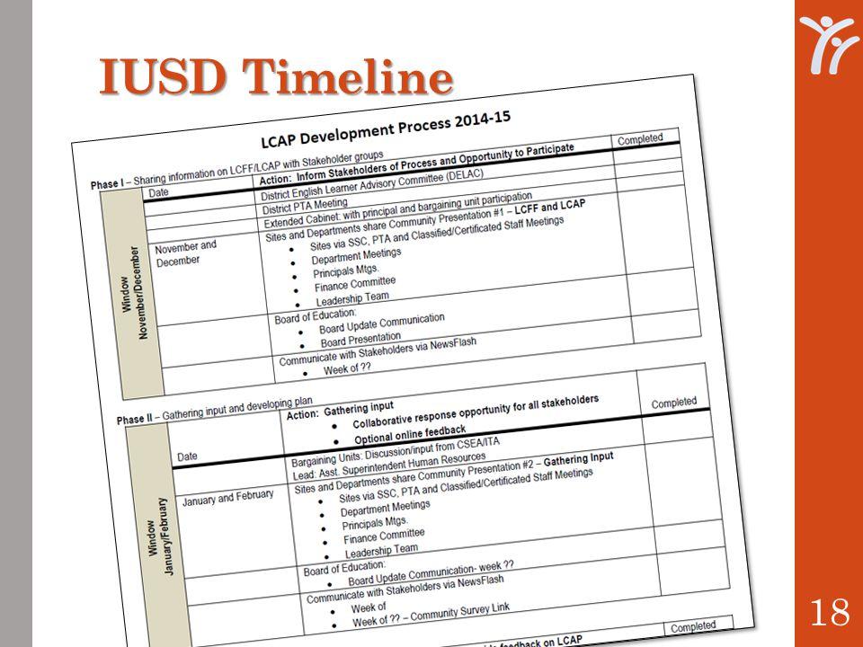 IUSD Timeline 18