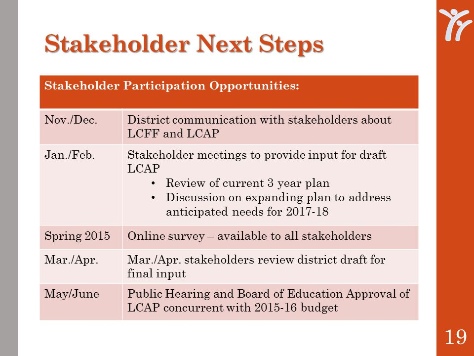 Stakeholder Next Steps 19 Stakeholder Participation Opportunities: Nov./Dec.District communication with stakeholders about LCFF and LCAP Jan./Feb.Stakeholder meetings to provide input for draft LCAP Review of current 3 year plan Discussion on expanding plan to address anticipated needs for 2017-18 Spring 2015Online survey – available to all stakeholders Mar./Apr.Mar./Apr.