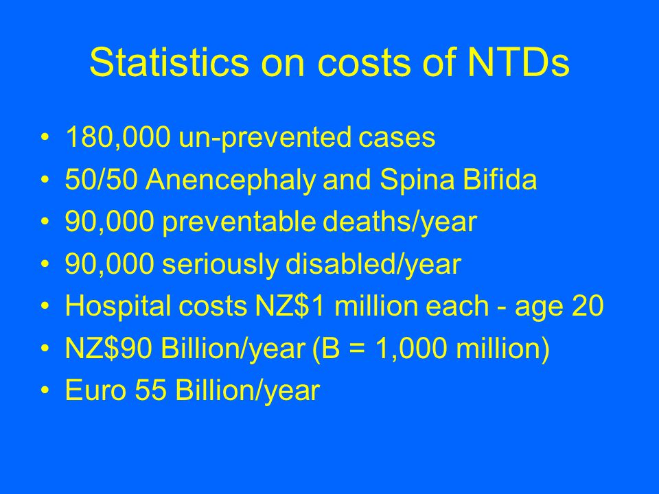 Statistics on costs of NTDs 180,000 un-prevented cases 50/50 Anencephaly and Spina Bifida 90,000 preventable deaths/year 90,000 seriously disabled/year Hospital costs NZ$1 million each - age 20 NZ$90 Billion/year (B = 1,000 million) Euro 55 Billion/year