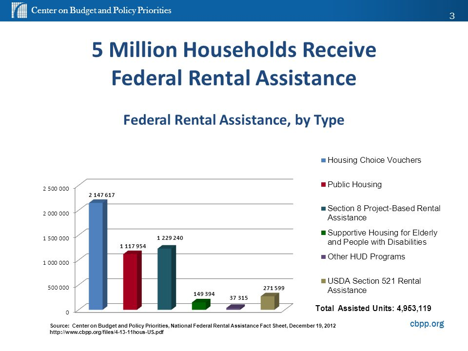 Center on Budget and Policy Priorities cbpp.org 5 Million Households Receive Federal Rental Assistance Federal Rental Assistance, by Type 3 3