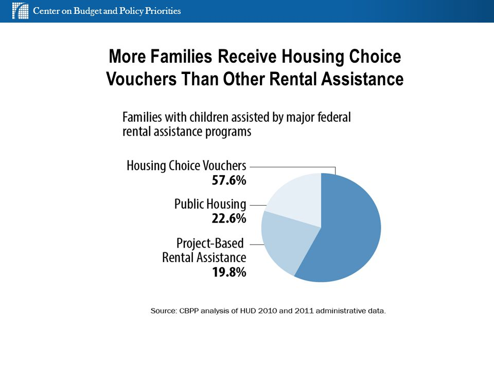 Center on Budget and Policy Priorities cbpp.org More Families Receive Housing Choice Vouchers Than Other Rental Assistance