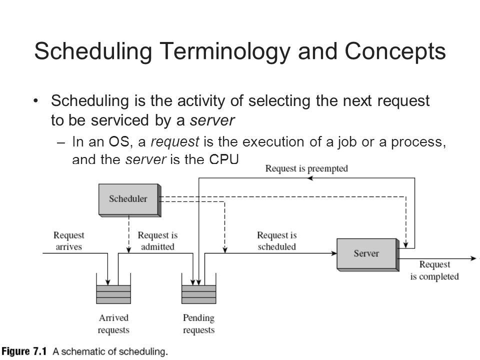 Scheduling Terminology and Concepts Scheduling is the activity of selecting the next request to be serviced by a server –In an OS, a request is the ex