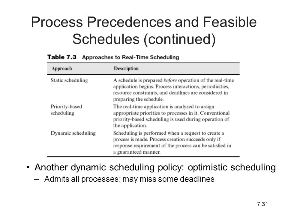 7.3131 Process Precedences and Feasible Schedules (continued) Another dynamic scheduling policy: optimistic scheduling – Admits all processes; may mis