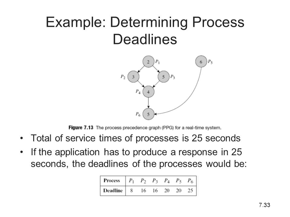 7.3333 Example: Determining Process Deadlines Total of service times of processes is 25 seconds If the application has to produce a response in 25 sec