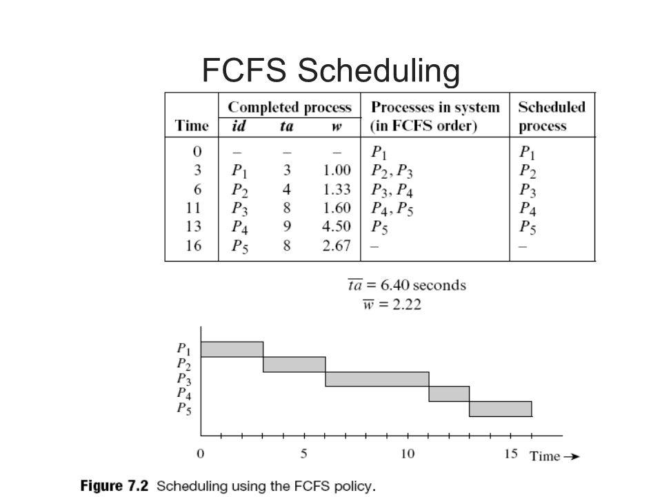 FCFS Scheduling