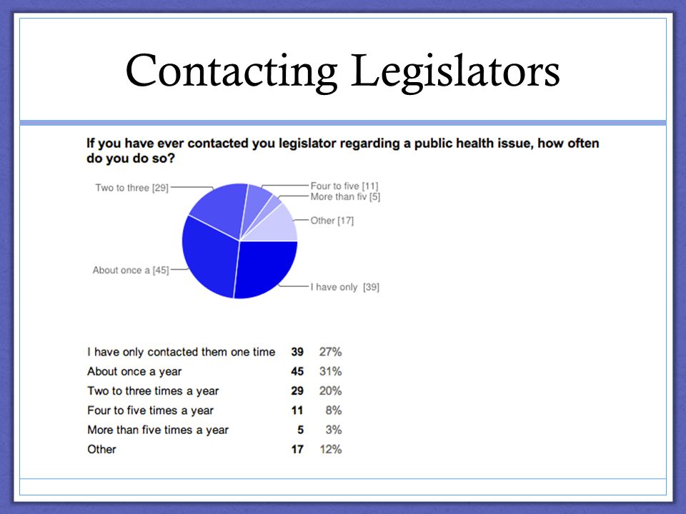 Contacting Legislators