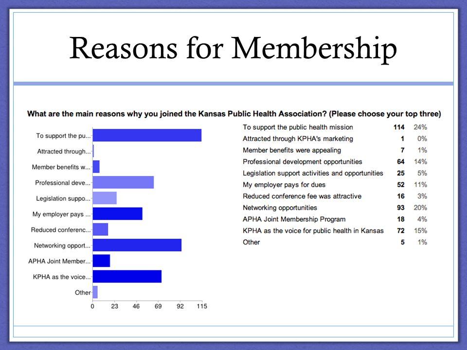 Reasons for Membership
