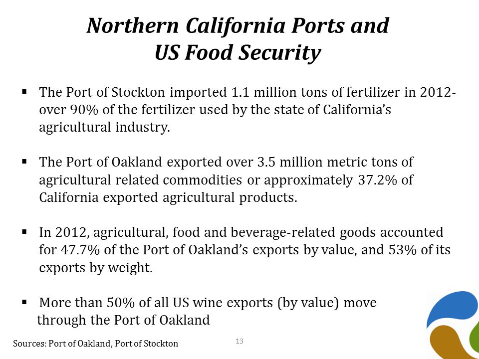 Northern California Ports and US Food Security Sources: Port of Oakland, Port of Stockton  The Port of Stockton imported 1.1 million tons of fertilizer in 2012- over 90% of the fertilizer used by the state of California's agricultural industry.