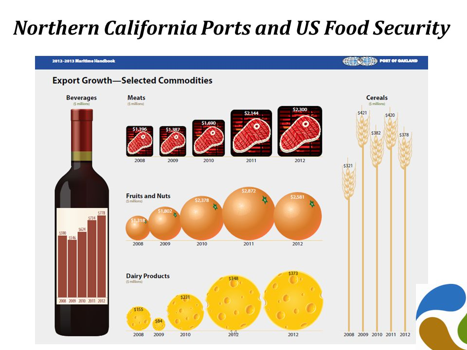 Northern California Ports and US Food Security 14