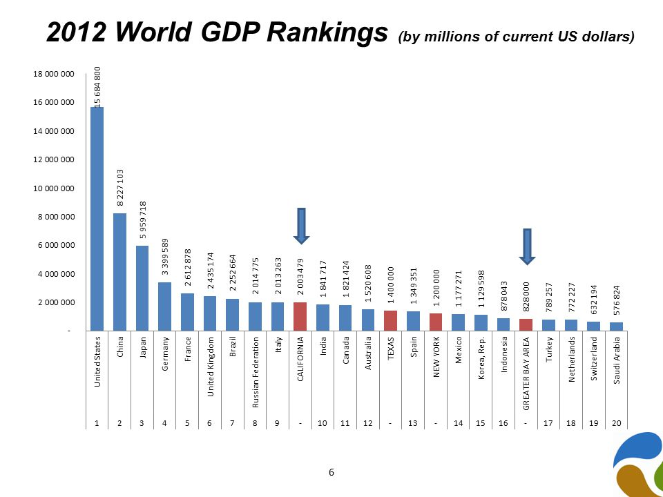 2012 World GDP Rankings (by millions of current US dollars) 6