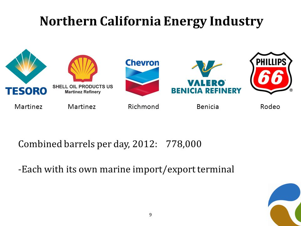 Northern California Energy Industry MartinezMartinezRichmond Benicia Rodeo Combined barrels per day, 2012: 778,000 -Each with its own marine import/export terminal 9