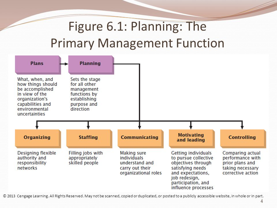 Figure 6.1: Planning: The Primary Management Function © 2013 Cengage Learning.