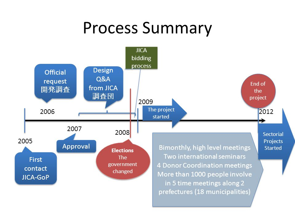 Process Summary 2005 2012 2009 First contact JICA-GoP Official request 開発調査 Official request 開発調査 2006 Approval 2007 Design Q&A from JICA 調査団 Design Q&A from JICA 調査団 Elections The government changed Elections The government changed JICA bidding process The project started End of the project Bimonthly, high level meetings Two international seminars 4 Donor Coordination meetings More than 1000 people involve in 5 time meetings along 2 prefectures (18 municipalities) Bimonthly, high level meetings Two international seminars 4 Donor Coordination meetings More than 1000 people involve in 5 time meetings along 2 prefectures (18 municipalities) Sectorial Projects Started 2008