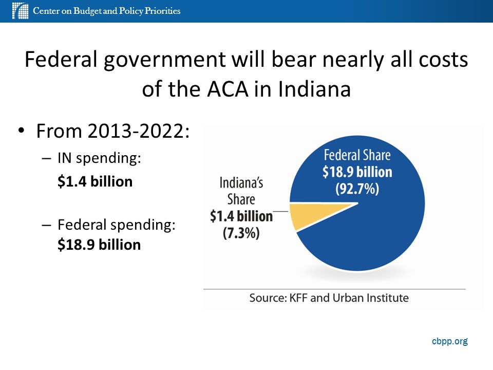 Center on Budget and Policy Priorities cbpp.org Federal government will bear nearly all costs of the ACA in Indiana From 2013-2022: – IN spending: $1.