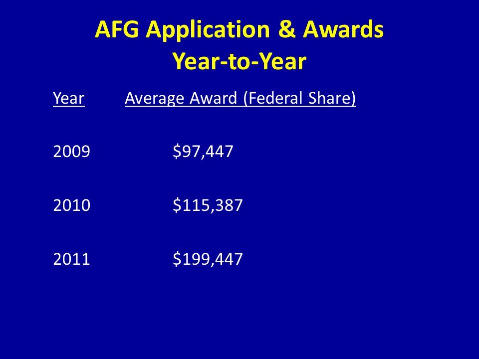 AFG Application & Awards Year-to-Year YearAverage Award (Federal Share) 2009$97,447 2010$115,387 2011$199,447