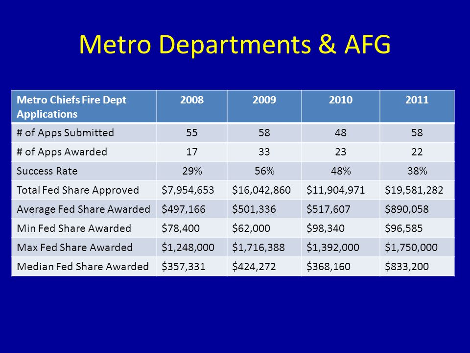 Metro Departments & AFG Metro Chiefs Fire Dept Applications 2008200920102011 # of Apps Submitted55584858 # of Apps Awarded17332322 Success Rate29%56%4
