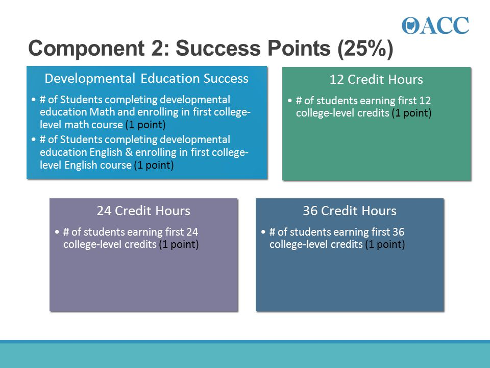 Component 2: Success Points (25%) Developmental Education Success # of Students completing developmental education Math and enrolling in first college