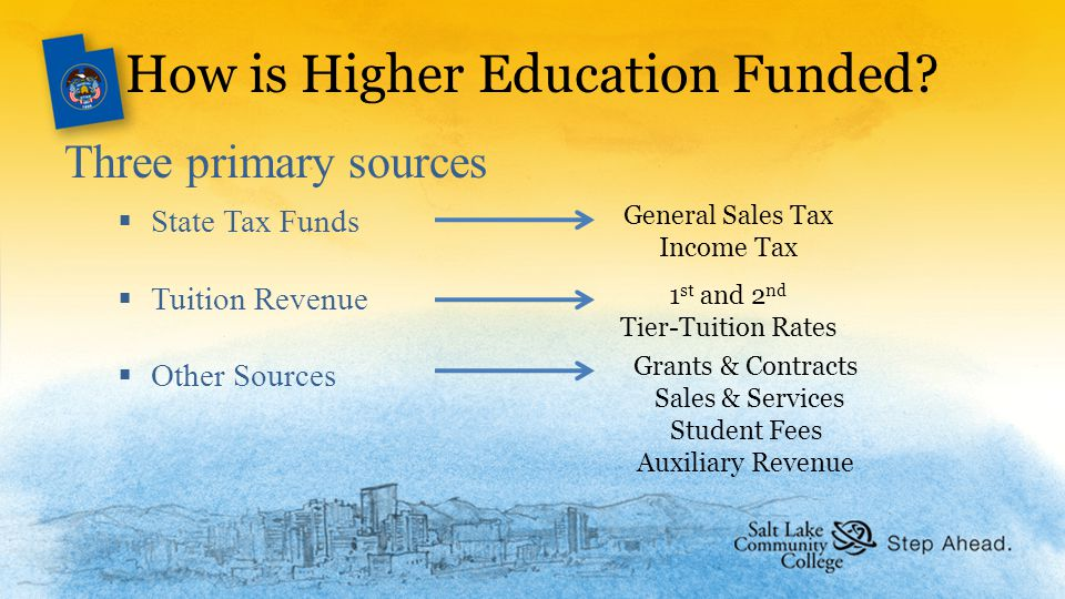How is Higher Education Funded.