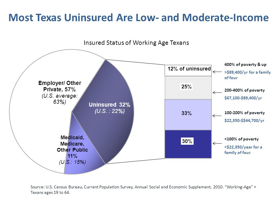 Most Texas Uninsured Are Low- and Moderate-Income 400% of poverty & up >$89,400/yr for a family of four 200-400% of poverty $67,100-$89,400/yr 100-200% of poverty $22,350-$$44,700/yr <100% of poverty <$22,350/year for a family of four Source: U.S.