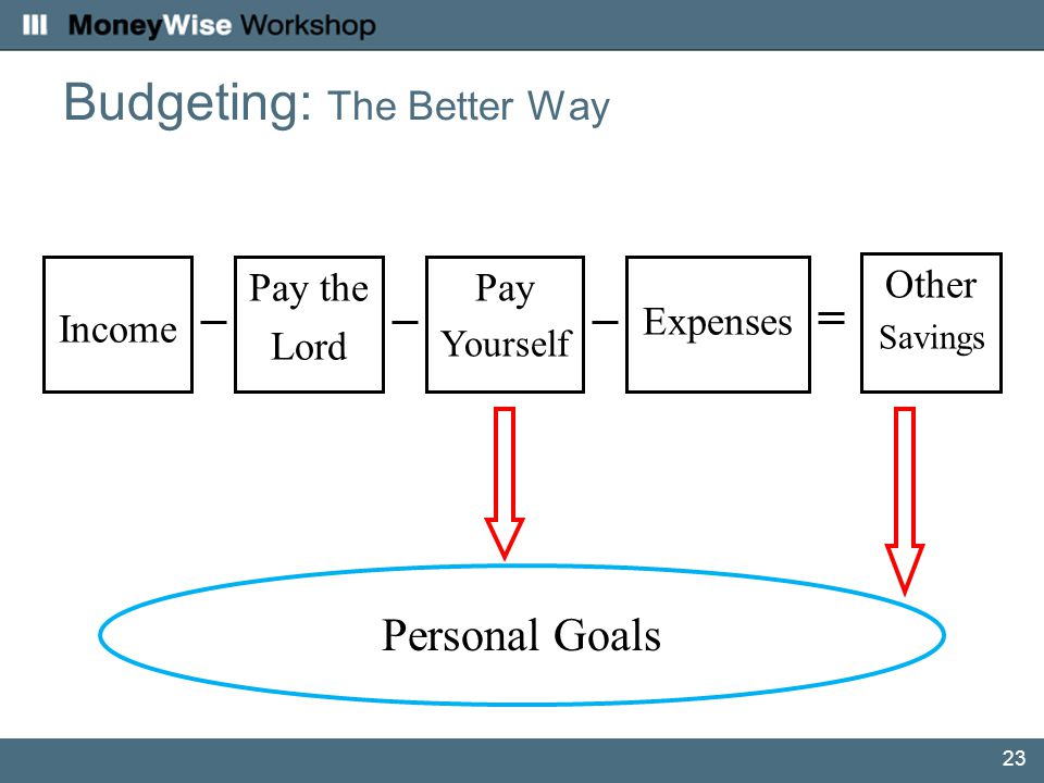 23 Budgeting: The Better Way Income Expenses Personal Goals Other Savings Pay the Lord Pay Yourself