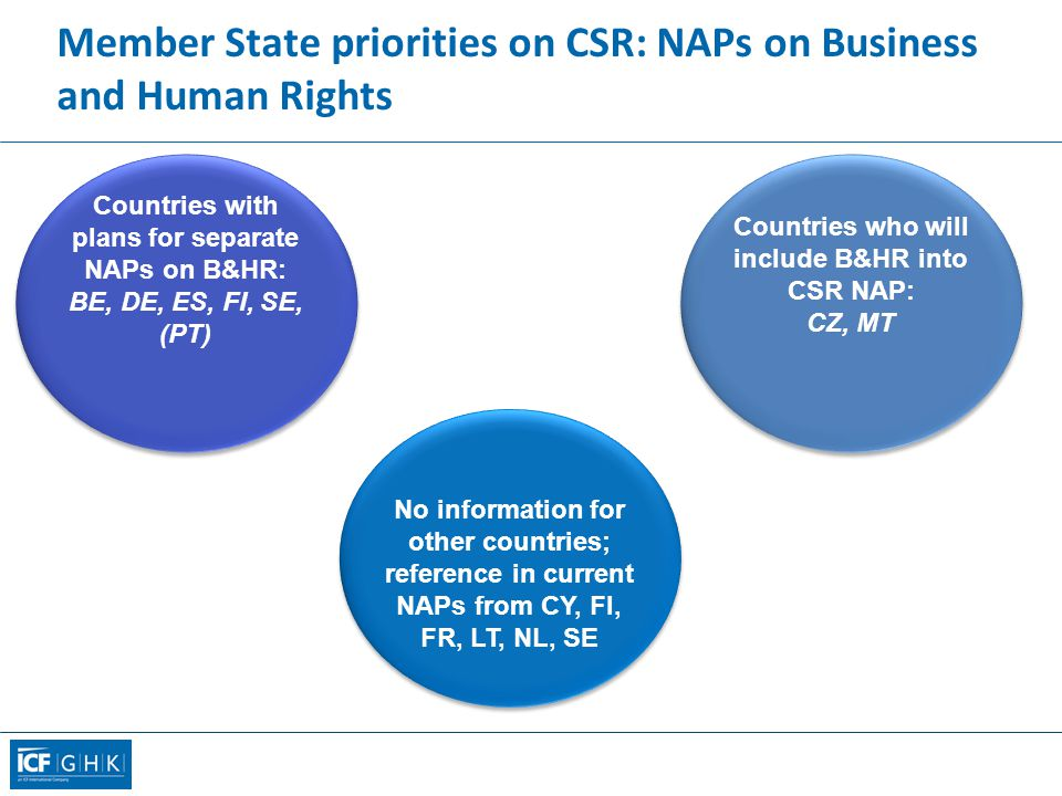 Member State priorities on CSR: NAPs on Business and Human Rights No information for other countries; reference in current NAPs from CY, FI, FR, LT, NL, SE Countries with plans for separate NAPs on B&HR: BE, DE, ES, FI, SE, (PT) Countries who will include B&HR into CSR NAP: CZ, MT