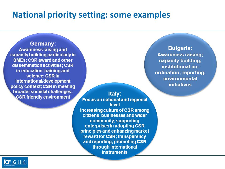 National priority setting: some examples Italy: Focus on national and regional level Increasing culture of CSR among citizens, businesses and wider community; supporting enterprises in adopting CSR principles and enhancing market reward for CSR; transparency and reporting; promoting CSR through international instruments Germany: Awareness raising and capacity building particularly in SMEs; CSR award and other dissemination activities; CSR in education, training and science; CSR in international/development policy context; CSR in meeting broader societal challenges; CSR friendly environment Bulgaria: Awareness raising; capacity building; institutional co- ordination; reporting; environmental initiatives