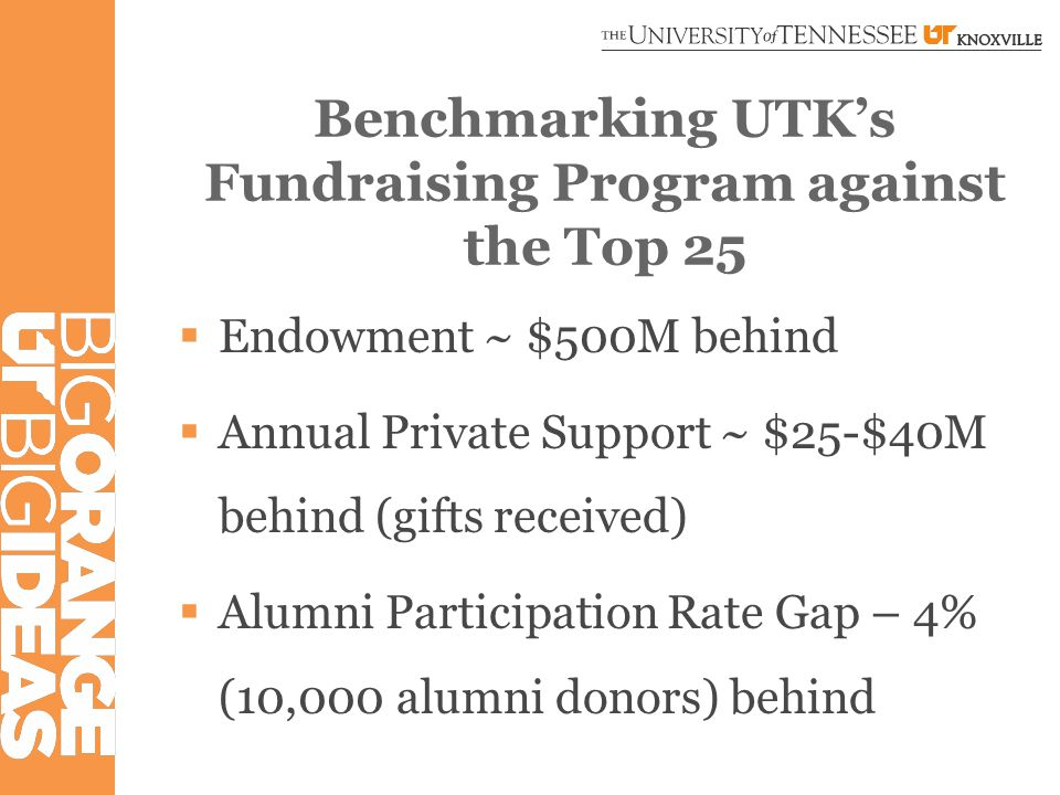 Benchmarking UTK's Fundraising Program against the SEC  Endowment Size– 11 th place  Annual Private Support – 10 th place  Alumni Participation Rate – 14 th place