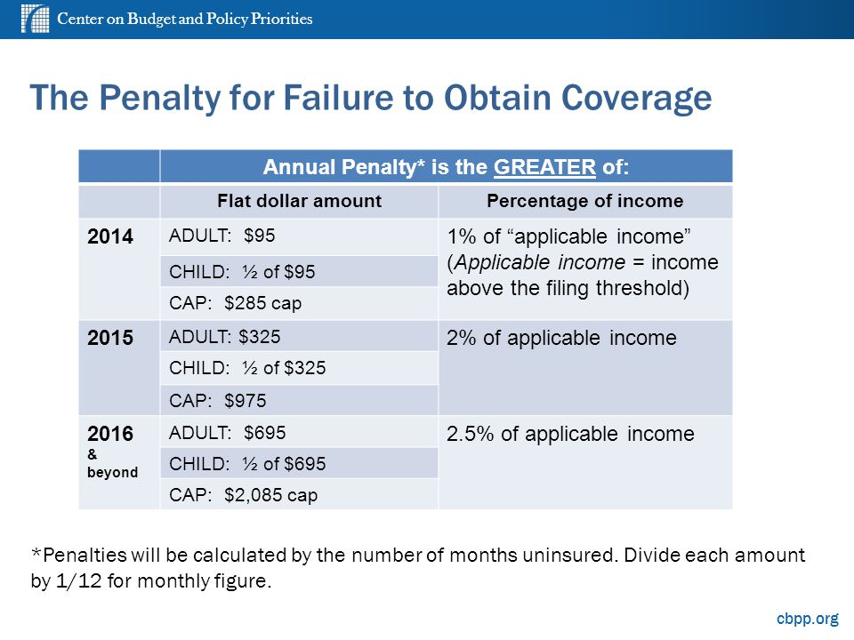 Center on Budget and Policy Priorities cbpp.org The Penalty for Failure to Obtain Coverage *Penalties will be calculated by the number of months unins