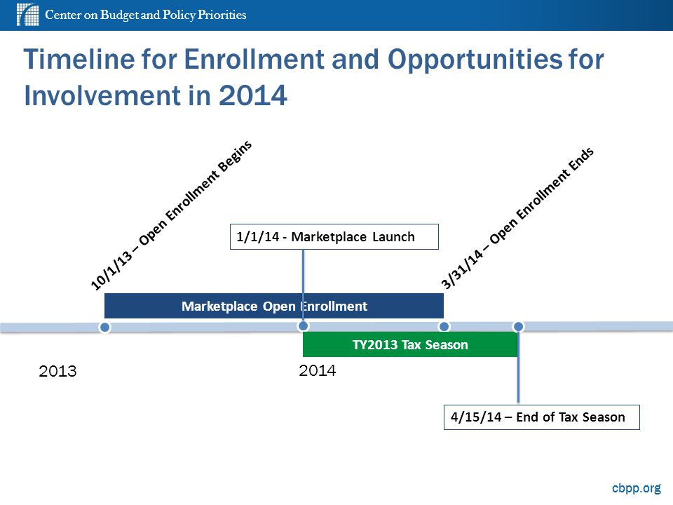 Center on Budget and Policy Priorities cbpp.org Timeline for Enrollment and Opportunities for Involvement in 2014 4 2013 2014 1/1/14 - Marketplace Lau