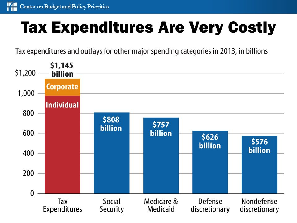 Center on Budget and Policy Priorities cbpp.org Tax Expenditures Are Very Costly 10