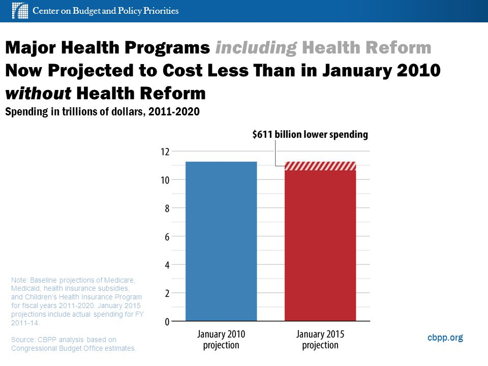 Center on Budget and Policy Priorities cbpp.org Major Health Programs including Health Reform Now Projected to Cost Less Than in January 2010 without Health Reform Spending in trillions of dollars, 2011-2020 5 Note: Baseline projections of Medicare, Medicaid, health insurance subsidies, and Children's Health Insurance Program for fiscal years 2011-2020.