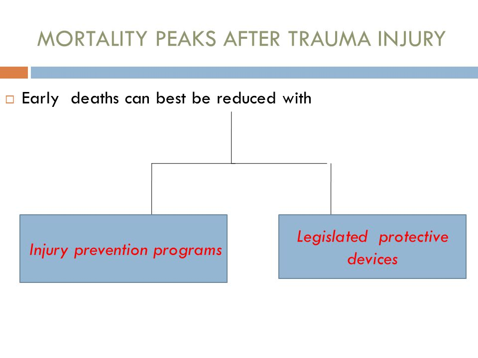  Early deaths can best be reduced with Legislated protective devices Injury prevention programs