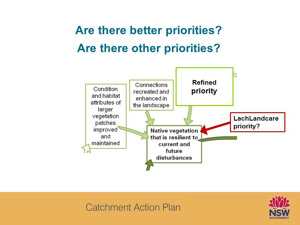 Are there better priorities Refined priority LachLandcare priority Are there other priorities