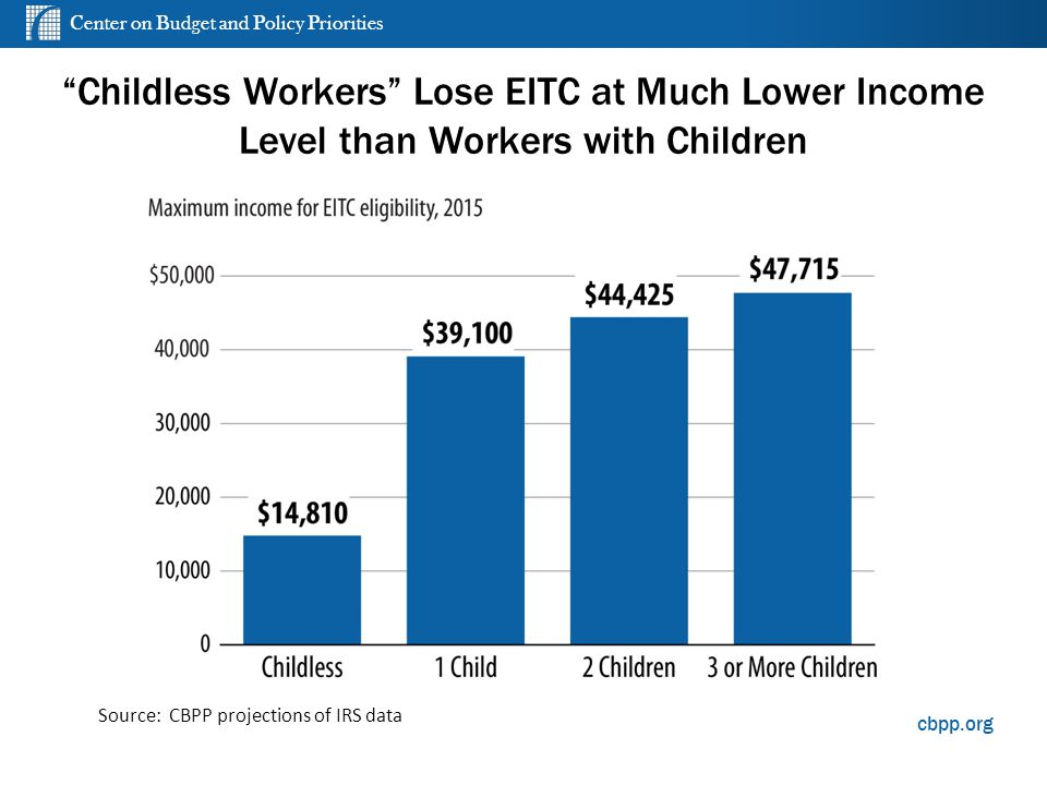 Center on Budget and Policy Priorities cbpp.org Childless Workers Lose EITC at Much Lower Income Level than Workers with Children Source: CBPP projections of IRS data