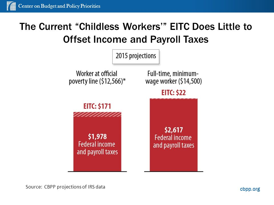 Center on Budget and Policy Priorities cbpp.org The Current Childless Workers' EITC Does Little to Offset Income and Payroll Taxes Source: CBPP projections of IRS data