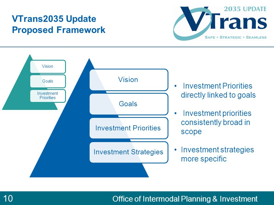 10 Office of Intermodal Planning & Investment VTrans2035 Update Proposed Framework VisionGoalsInvestment PrioritiesInvestment Strategies Investment Pr