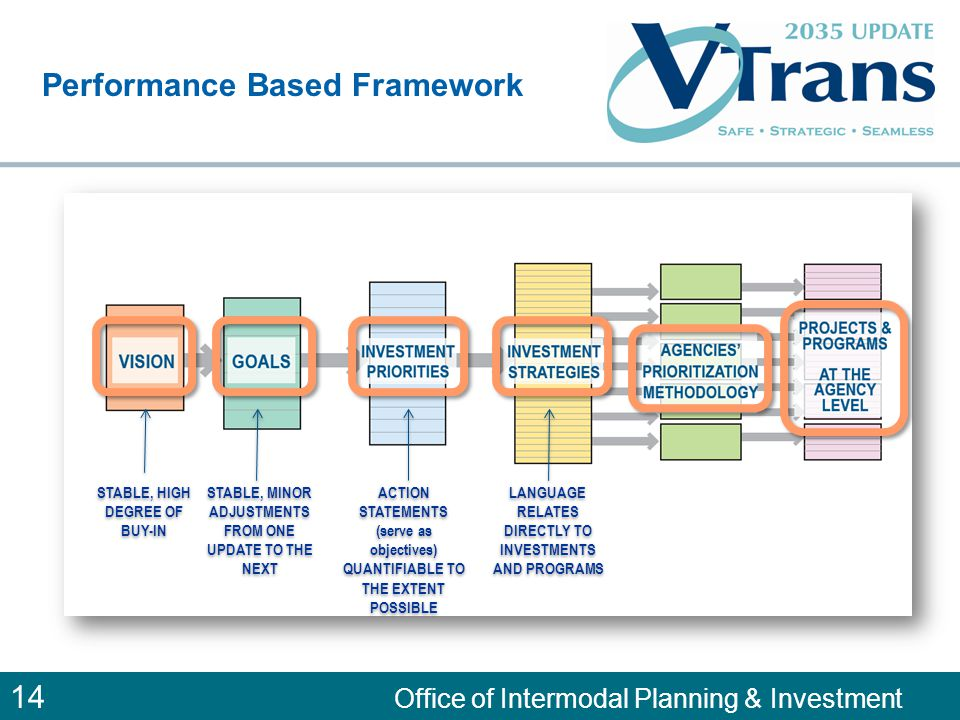 14 Office of Intermodal Planning & Investment Performance Based Framework STABLE, HIGH DEGREE OF BUY-IN STABLE, MINOR ADJUSTMENTS FROM ONE UPDATE TO THE NEXT ACTION STATEMENTS (serve as objectives) QUANTIFIABLE TO THE EXTENT POSSIBLE ACTION STATEMENTS (serve as objectives) QUANTIFIABLE TO THE EXTENT POSSIBLE LANGUAGE RELATES DIRECTLY TO INVESTMENTS AND PROGRAMS