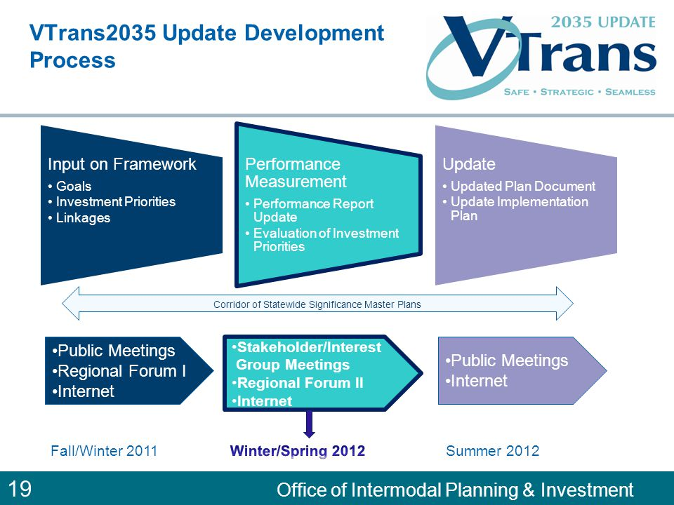 19 Office of Intermodal Planning & Investment VTrans2035 Update Development Process Input on Framework Goals Investment Priorities Linkages Performance Measurement Performance Report Update Evaluation of Investment Priorities Update Updated Plan Document Update Implementation Plan Public Meetings Regional Forum I Internet Stakeholder/Interest Group Meetings Regional Forum II Internet Public Meetings Internet Corridor of Statewide Significance Master Plans